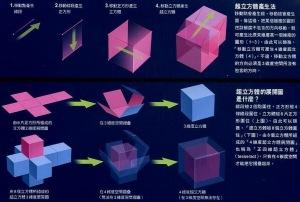 關於高維度空間的說明....